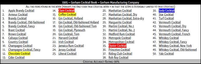 RSC 1905 Gorham